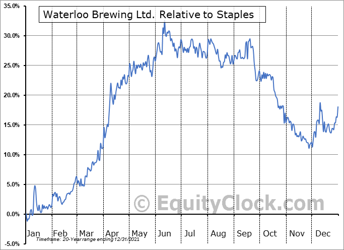 WBR.TO Relative to the Sector