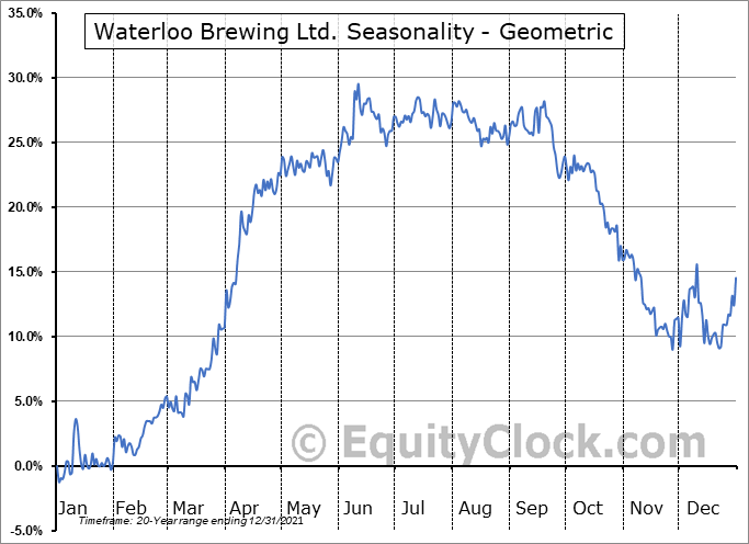 Waterloo Brewing Ltd. (TSE:WBR.TO) Seasonality