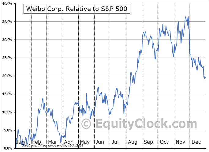 WB Relative to the S&P 500