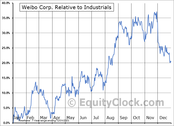 WB Relative to the Sector