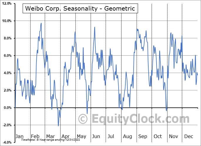 Weibo Corp. (NASD:WB) Seasonality