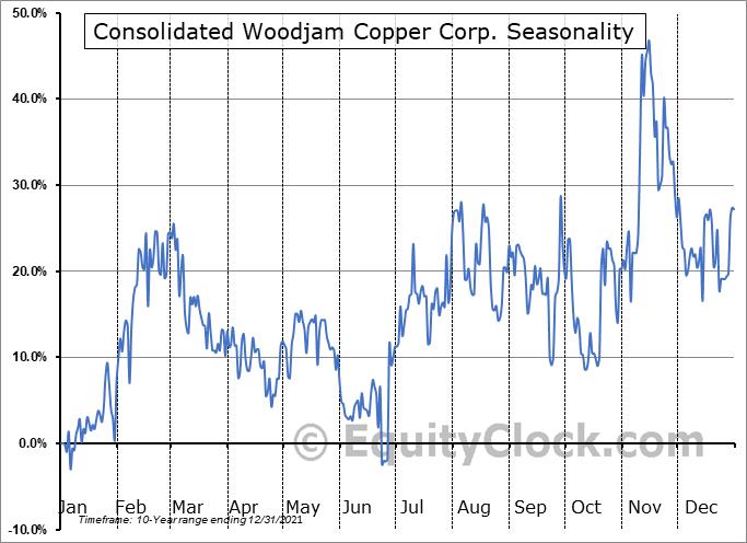 Consolidated Woodjam Copper Corp. (TSXV:WCC.V) Seasonality
