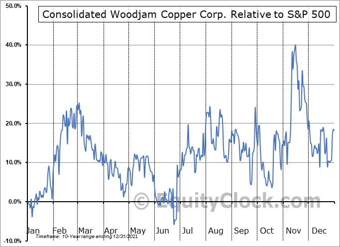 WCC.V Relative to the S&P 500