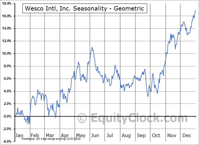 Wesco Intl, Inc. (NYSE:WCC) Seasonality