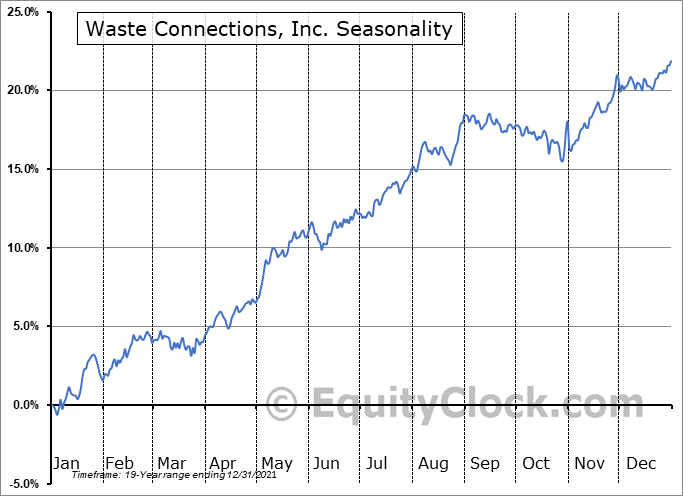 Waste Connections, Inc. (TSE:WCN.TO) Seasonal Chart