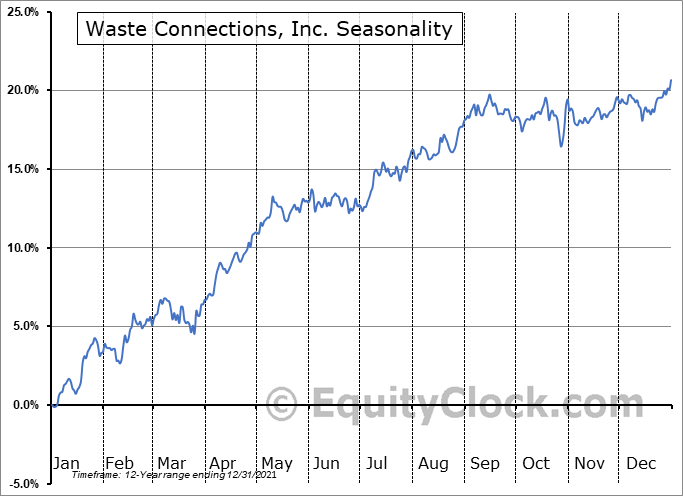 Waste Connections, Inc. Seasonal Chart