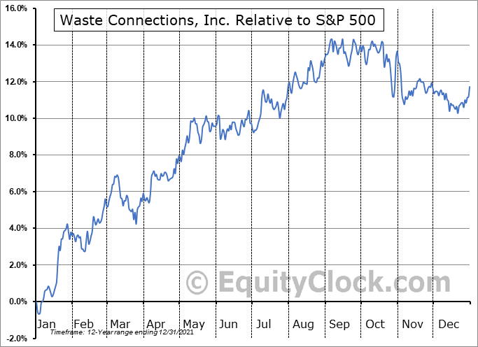 WCN Relative to the S&P 500
