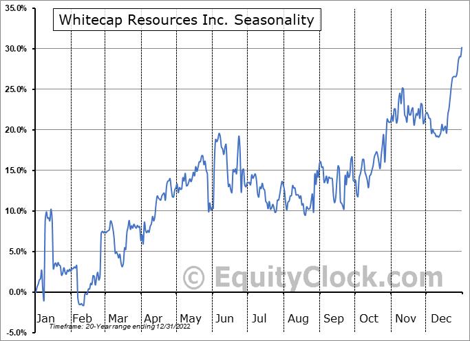 Whitecap Resources Inc. (TSE:WCP.TO) Seasonality