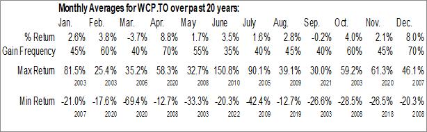 Monthly Seasonal Whitecap Resources Inc. (TSE:WCP.TO)