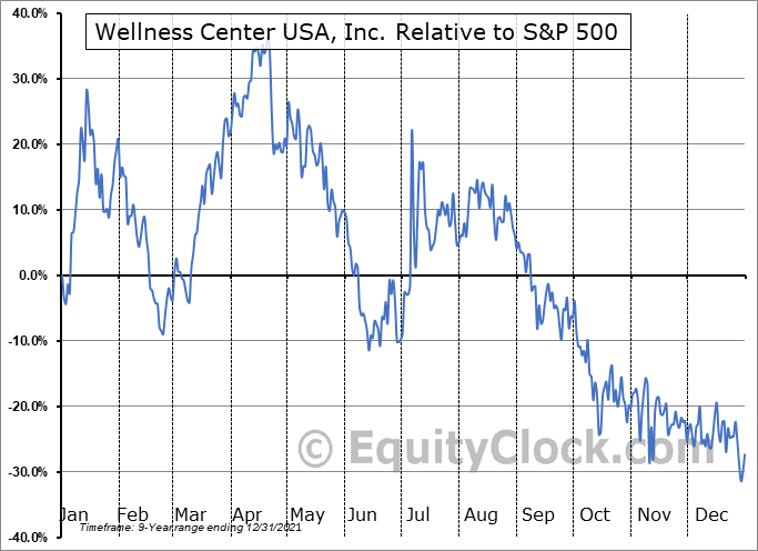 WCUI Relative to the S&P 500