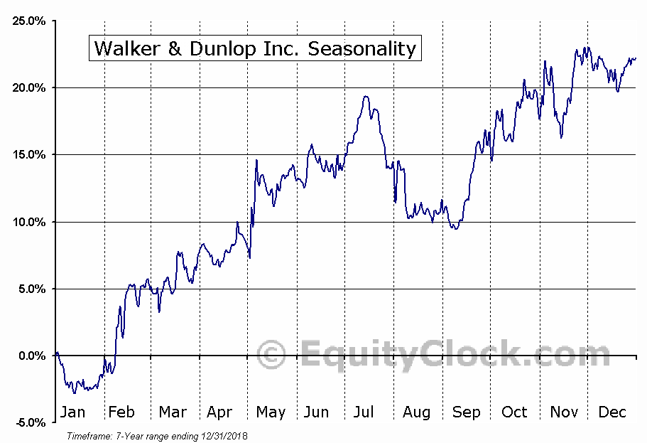 Walker & Dunlop Inc. (NYSE:WD) Seasonal Chart