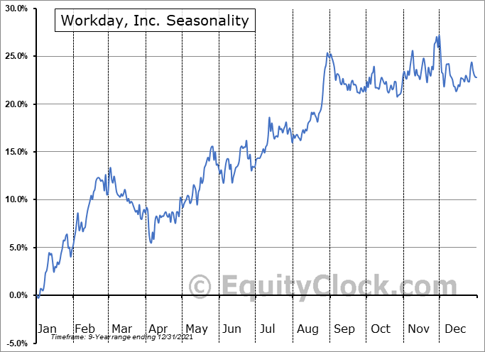 Workday, Inc. (NASD:WDAY) Seasonal Chart