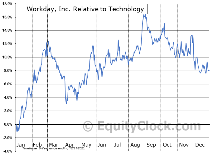 WDAY Relative to the Sector