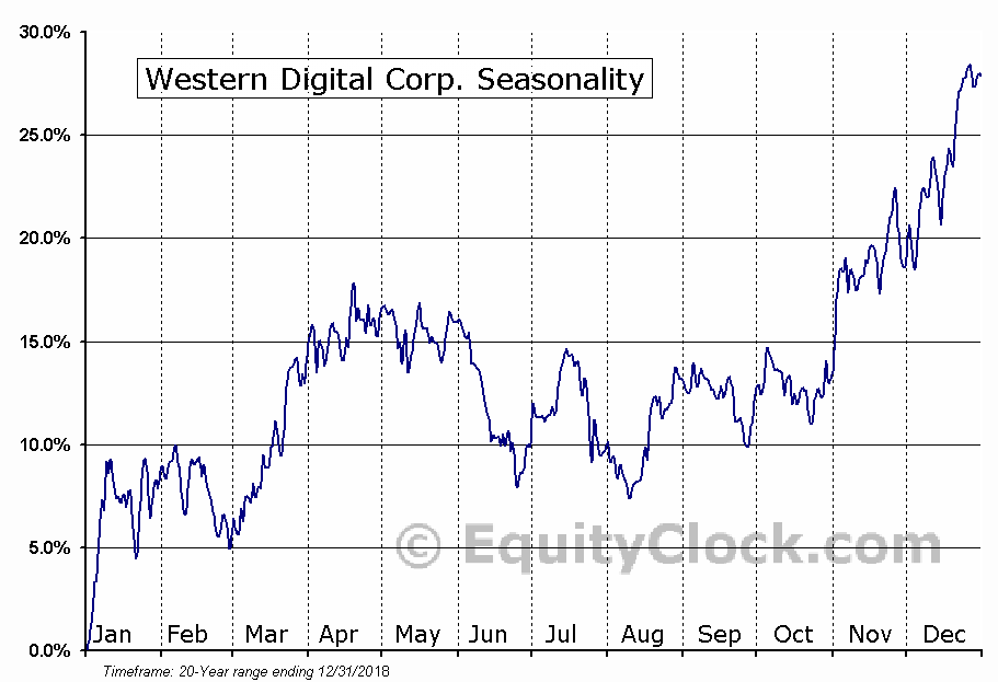 Western Digital Corp. (NASD:WDC) Seasonal Chart