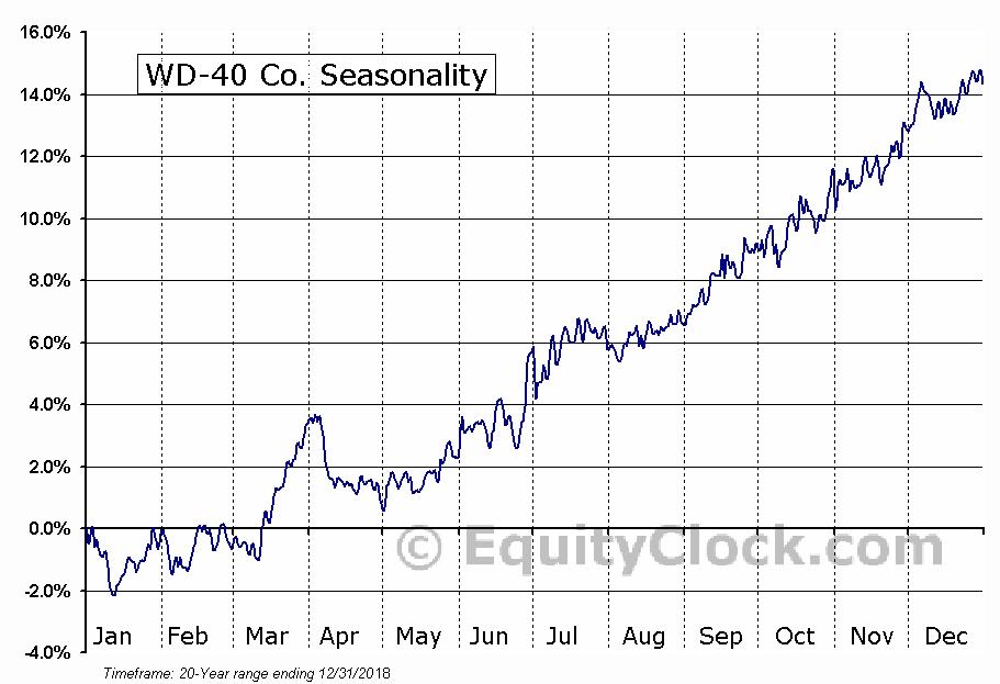 WD-40 Company  (NASDAQ:WDFC) Seasonal Chart