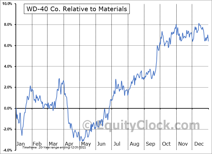 WDFC Relative to the Sector
