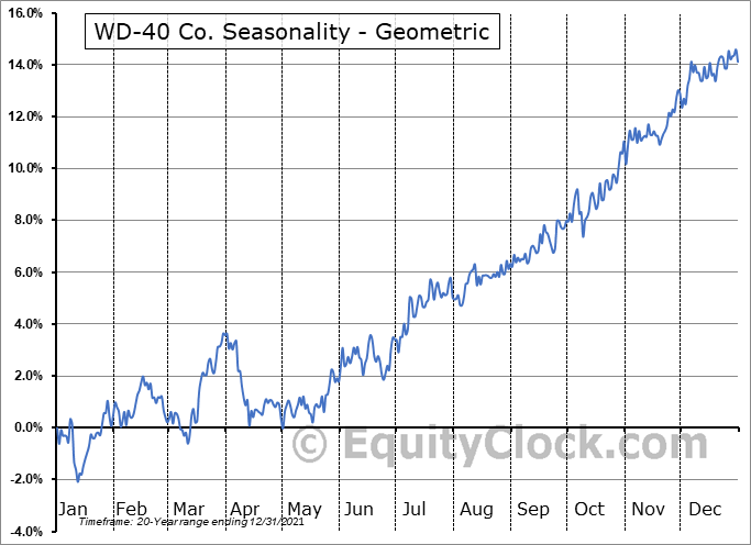 WD-40 Co. (NASD:WDFC) Seasonality
