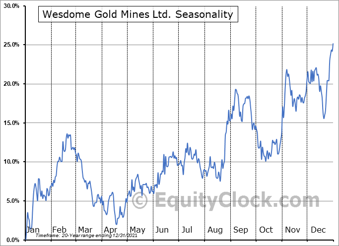Wesdome Gold Mines Ltd. (TSE:WDO.TO) Seasonality