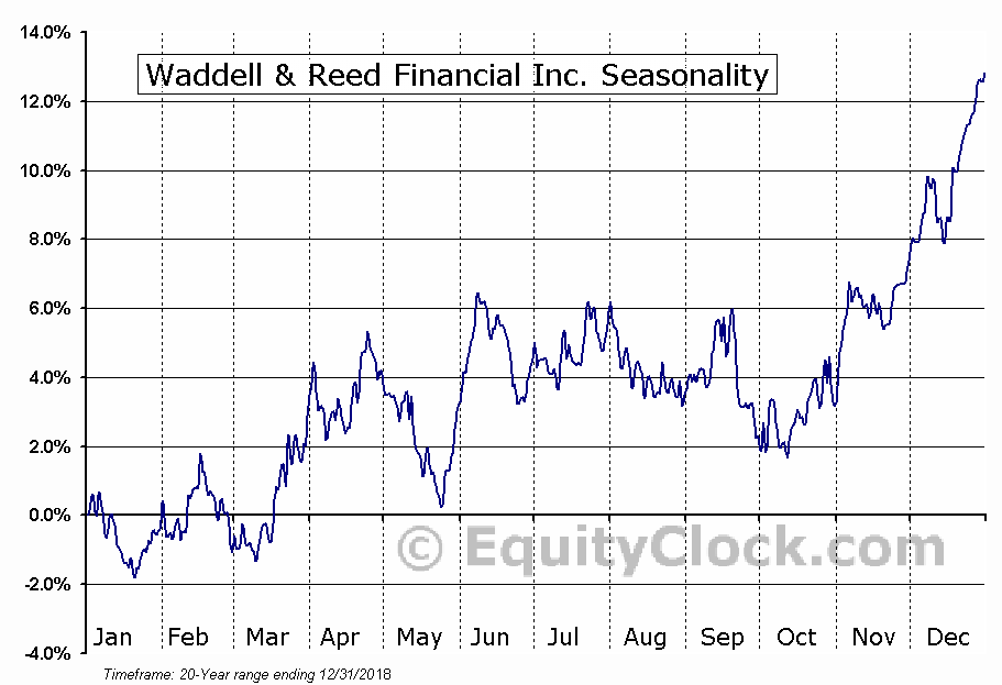 Waddell & Reed Financial Inc. (NYSE:WDR) Seasonal Chart