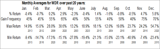 Monthly Seasonal Waddell & Reed Financial Inc. (NYSE:WDR)