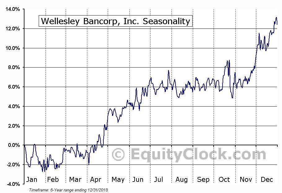 Wellesley Bancorp, Inc. (NASD:WEBK) Seasonal Chart