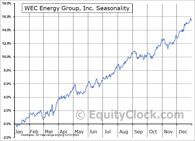 WEC Energy Group, Inc. (NYSE:WEC) Seasonal Chart