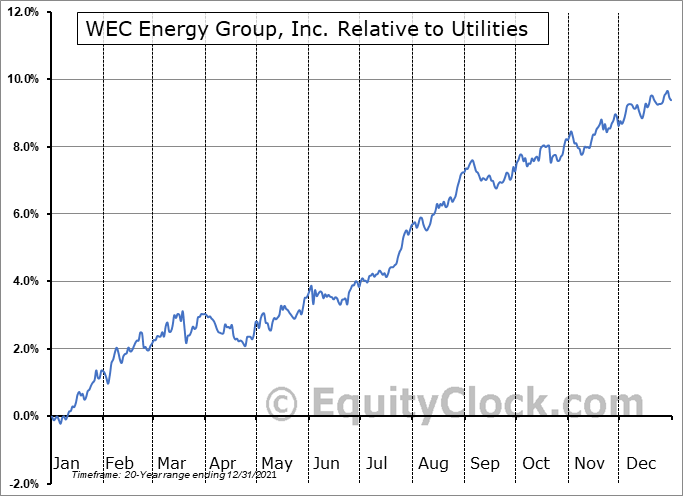 WEC Relative to the Sector