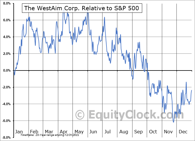 WED.V Relative to the S&P 500