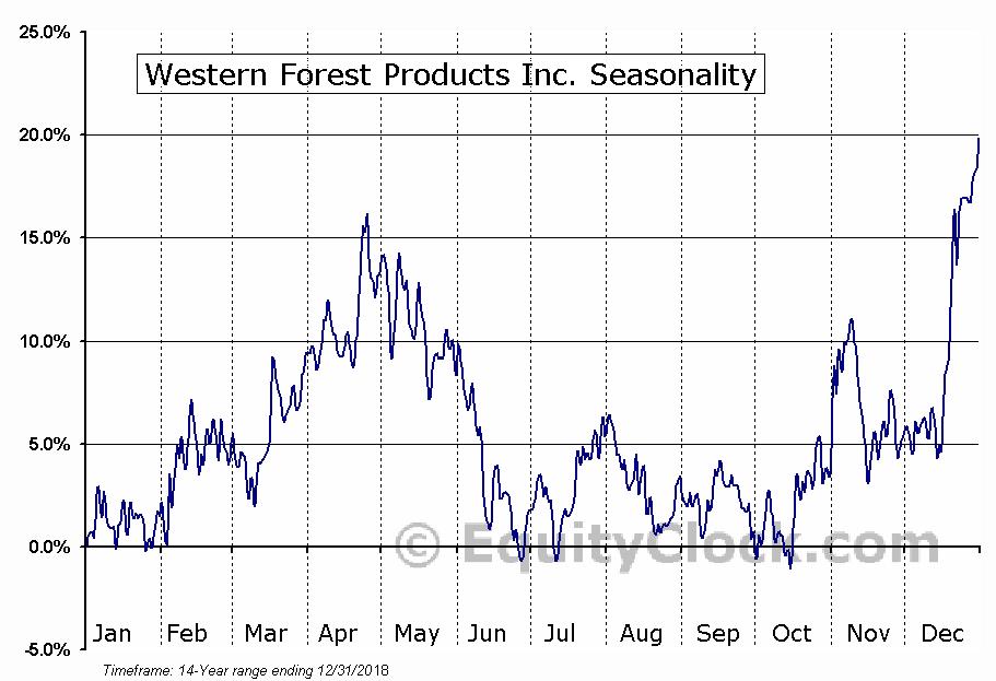 Western Forest Products, Inc. (TSE:WEF) Seasonal Chart