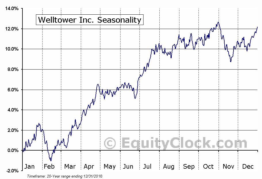 Welltower Inc. (NYSE:WELL) Seasonal Chart