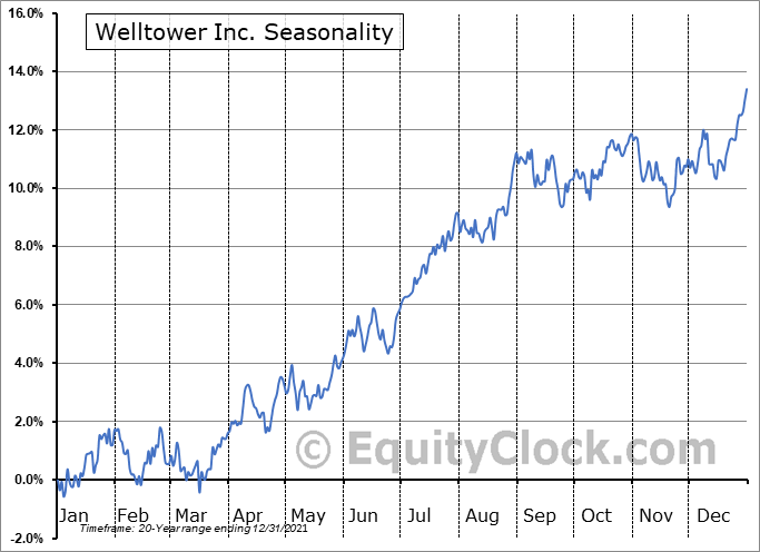 Welltower Inc. (NYSE:WELL) Seasonal Chart
