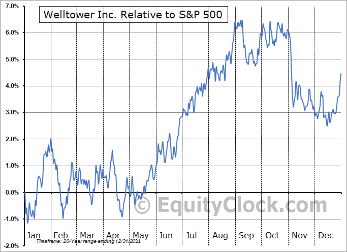 WELL Relative to the S&P 500