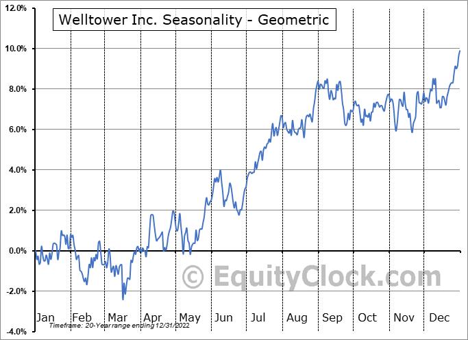 Welltower Inc. (NYSE:WELL) Seasonality