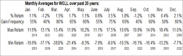 Monthly Seasonal Welltower Inc. (NYSE:WELL)