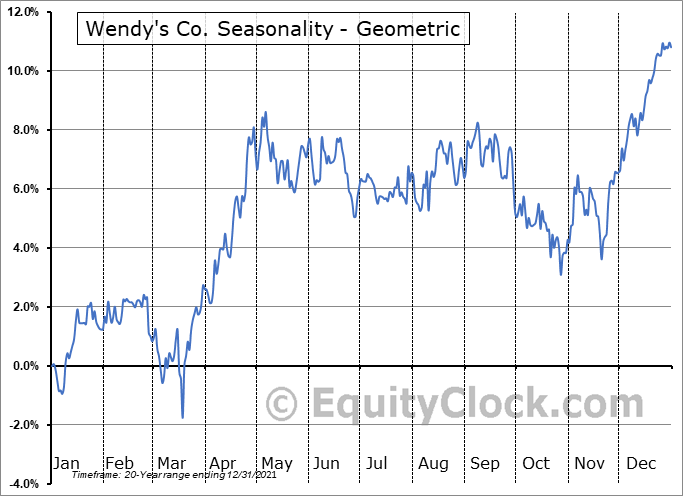 Wendy's Co. (NASD:WEN) Seasonality