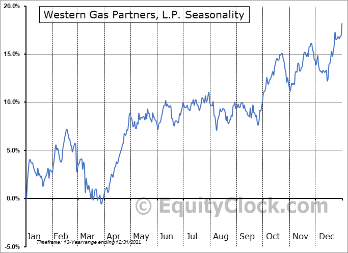 Western Gas Partners, L.P. (NYSE:WES) Seasonality