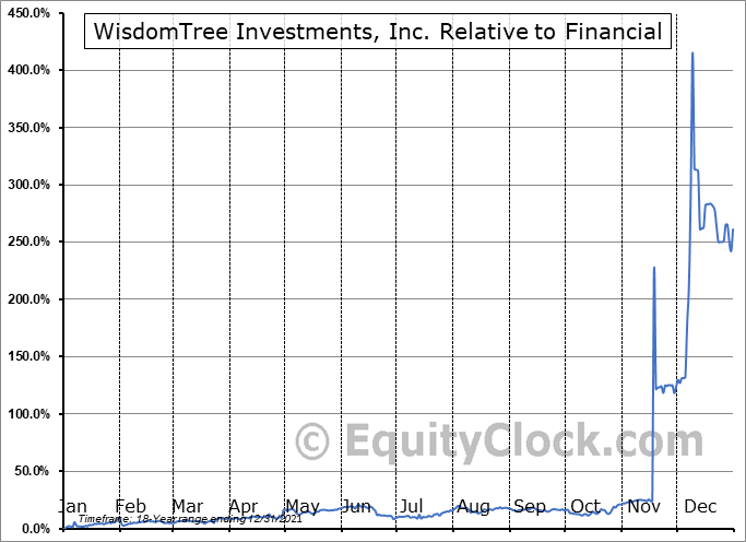 WETF Relative to the Sector