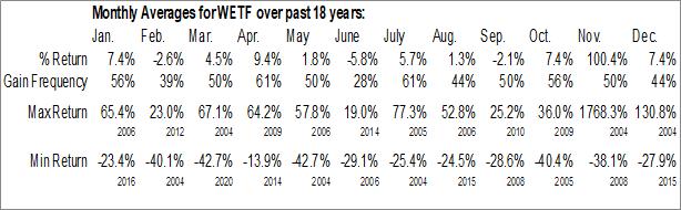 Monthly Seasonal WisdomTree Investments, Inc. (NASD:WETF)