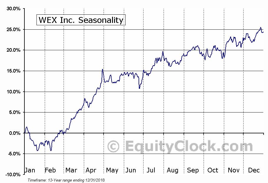 WEX Inc. (NYSE:WEX) Seasonal Chart