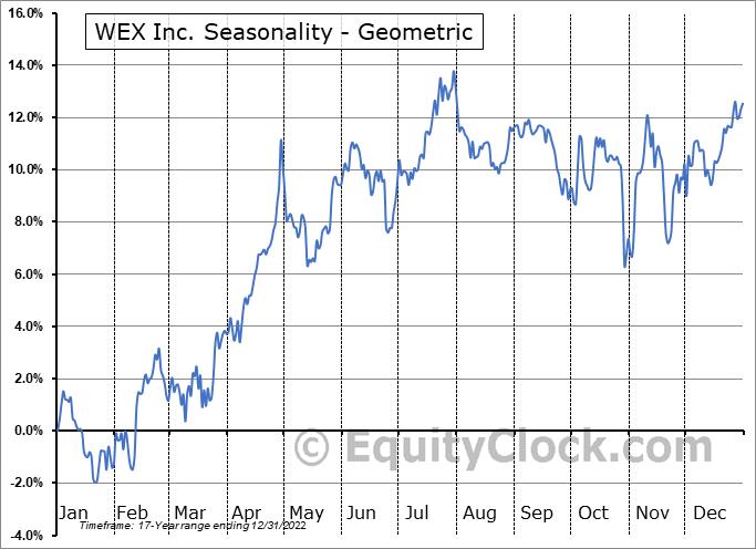 WEX Inc. (NYSE:WEX) Seasonality