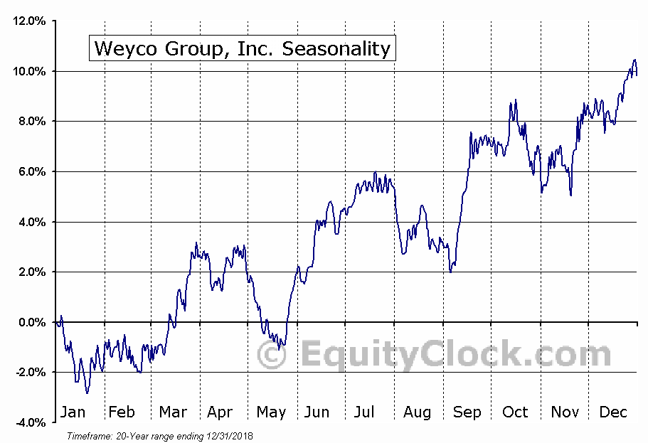 Weyco Group, Inc. (NASD:WEYS) Seasonal Chart