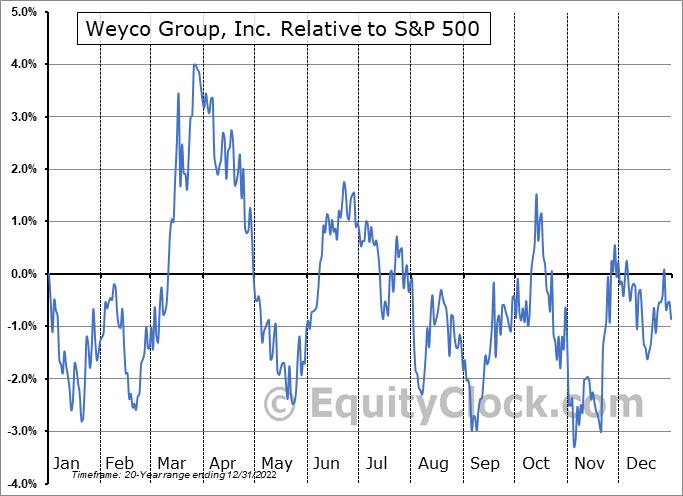 WEYS Relative to the S&P 500
