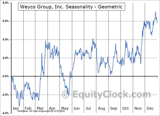 Weyco Group, Inc. (NASD:WEYS) Seasonality