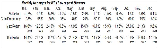 Monthly Seasonal Weyco Group, Inc. (NASD:WEYS)