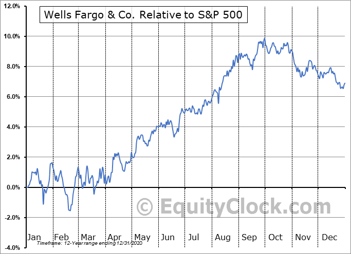 WFC-PL Relative to the S&P 500