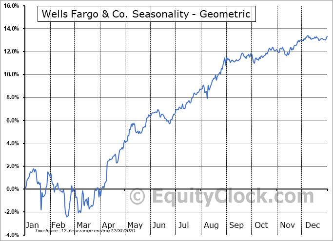 Wells Fargo & Co. (NYSE:WFC/PL) Seasonality