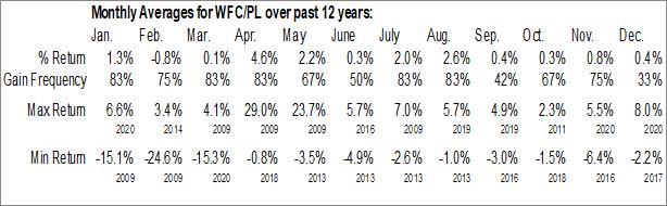 Monthly Seasonal Wells Fargo & Co. (NYSE:WFC/PL)