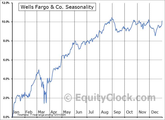 Wells Fargo & Co. (NYSE:WFC/PN) Seasonality