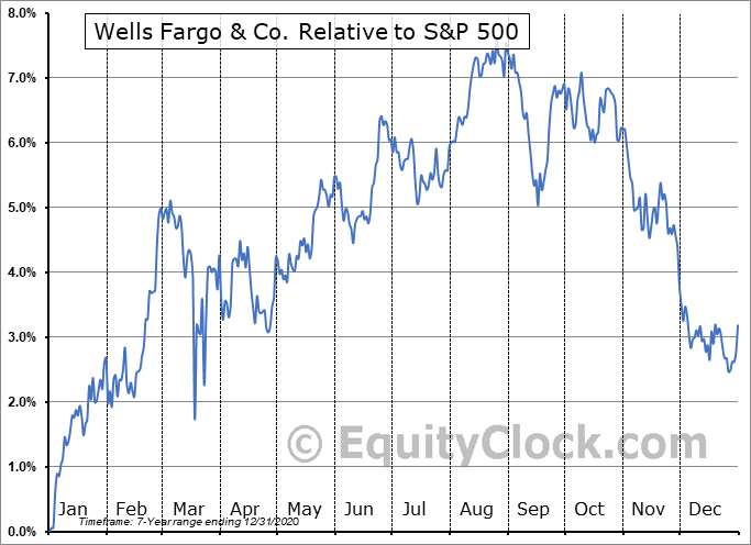 WFC-PN Relative to the S&P 500