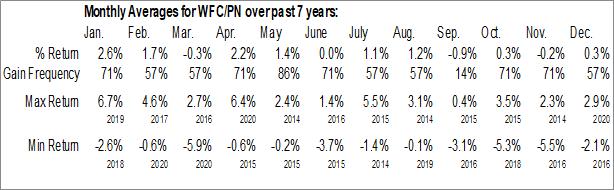 Monthly Seasonal Wells Fargo & Co. (NYSE:WFC/PN)